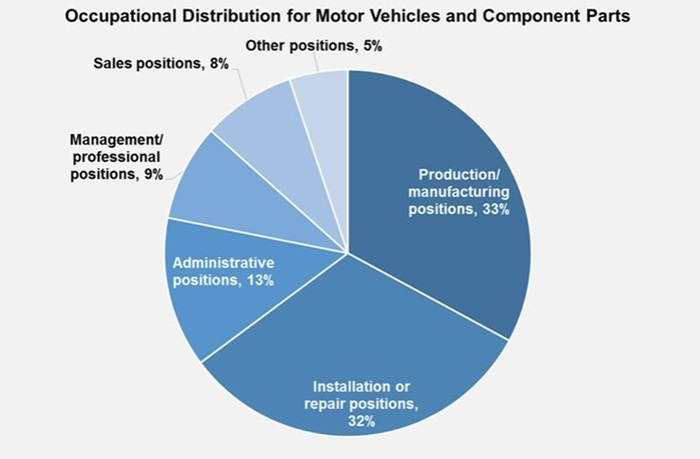 Automotive Industry | MCR Safety