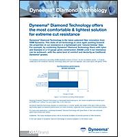 Dyneema-Diamond-Technology-Factsheet-Cut-Level-1