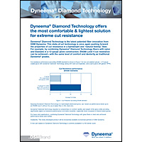 Dyneema-Diamond-Technology-Factsheet-Cut-Level-1