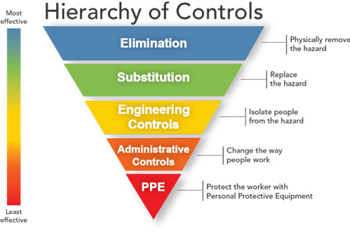Five Rules for Metal Manufacturing Safety, OSHA's Hierarchy of Controls