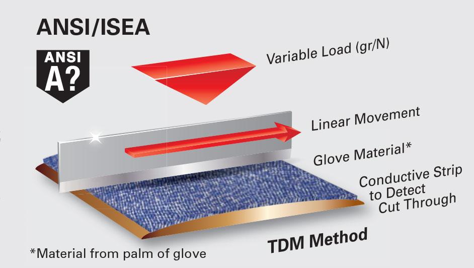 ANSI / ISEA Testing Diagram