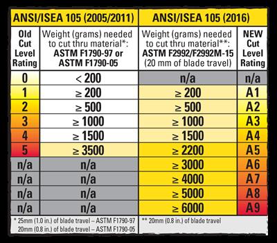 ANSI Cut Guide
