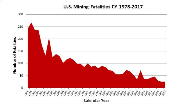 Mining Fatalities CY 1978-2017