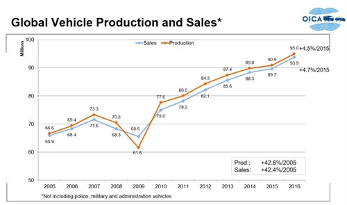 Global Vehicle Production and Sales