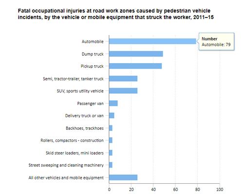Fatal Road Work Zones