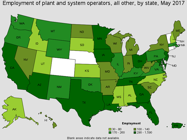 Employment of Plant and System Operators