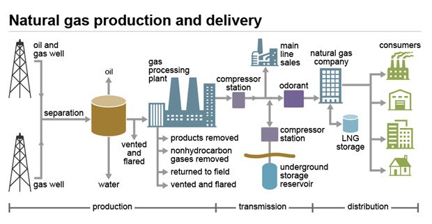 Excellent visual for natural gas processing and storage