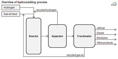 Hydrocracking Conversion Process