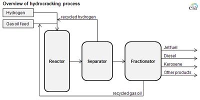 Hydrocracking Conversion Process