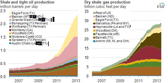 Oil production across key regions