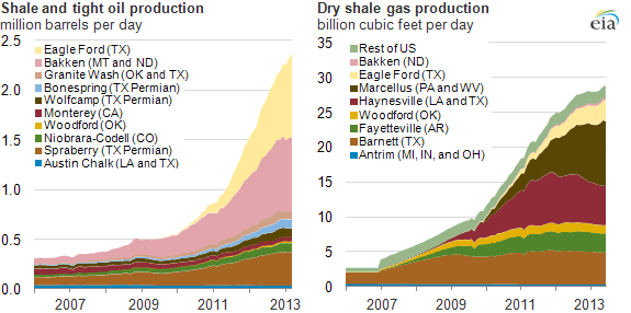 Oil production across key regions