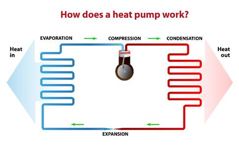 HVAC Basics 101