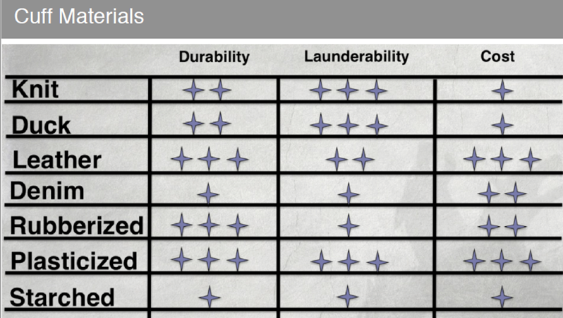 Cuff materials chart